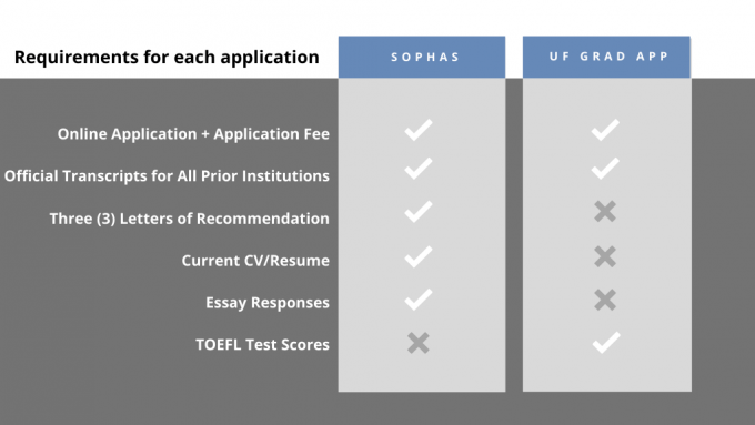 SOPHAS application requirements include online application + application fee, official transcripts, three letters of recommendation, current resume/CV, and essay responses. UF graduate application requirements include online application + application fee, official transcripts and TOEFL test scores.